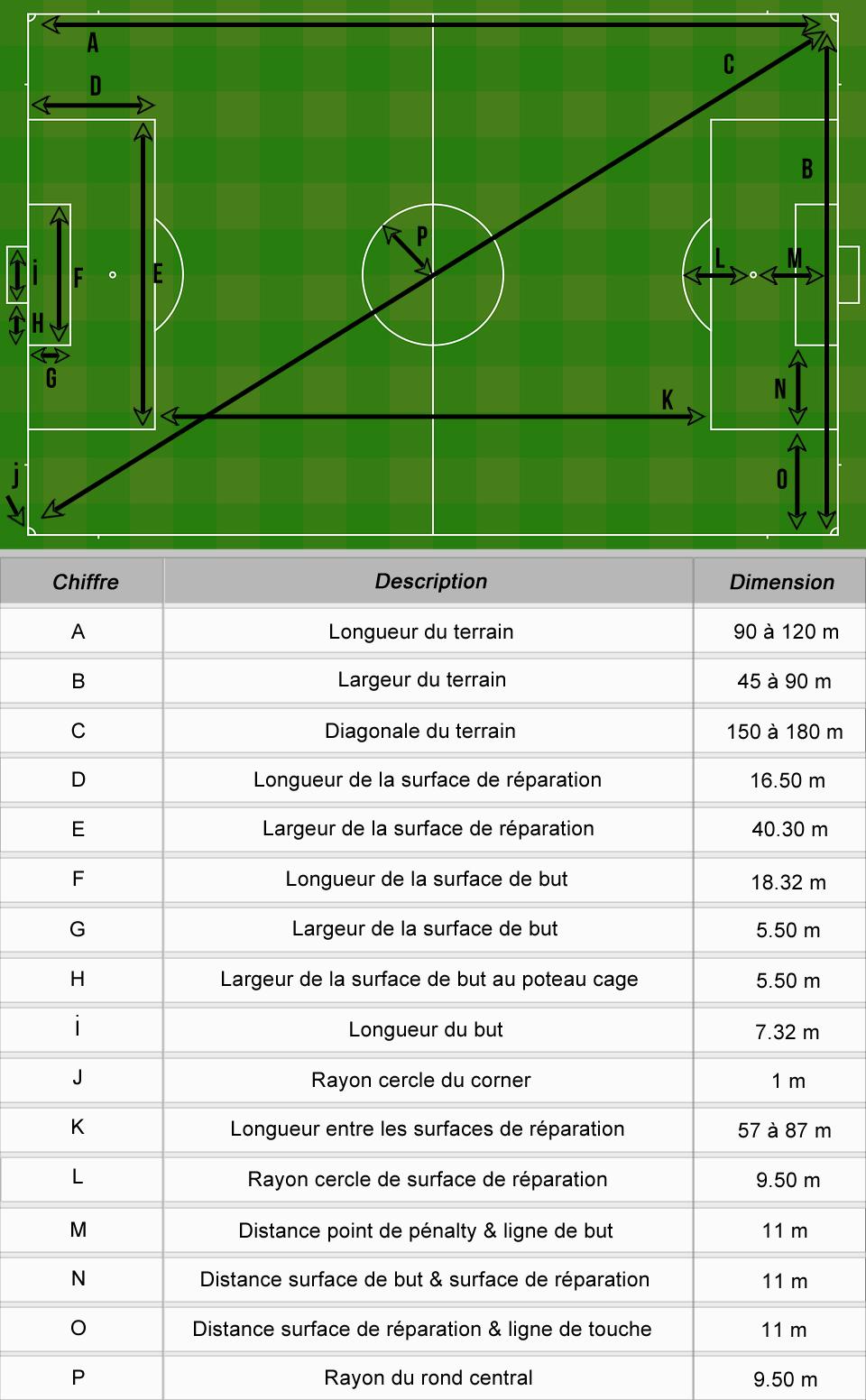 Dimension et taille d'un terrain de foot